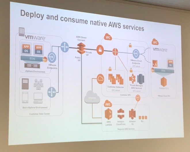 Deploy and Consume native AWS Services